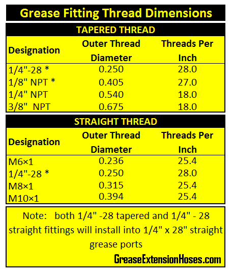Grease fitting thread identification