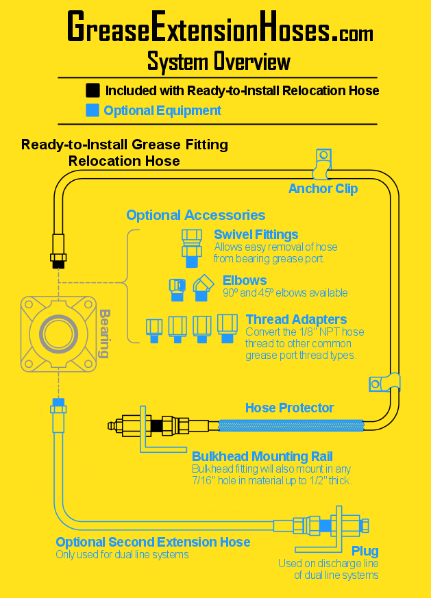 grease fitting relocation hose system overview